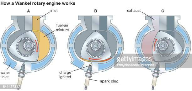 How a Wankel rotary engine works motor rotary engine gasoline engine Felix Wankel