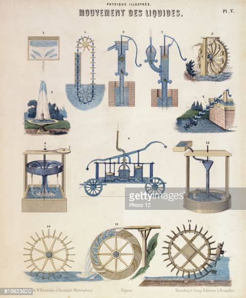 2 Fountain 3 Persian wheel or Noria 4 Archimedes' Screw 5 Chain pump 67 Suction and force pumps 8 Fire engine 1012 Undershot Overshot and Breast...