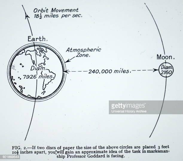 Illustration depicting the planed flight of Robert H Goddard's rocket Robert H Goddard an American engineer professor physicist and inventor Dated...