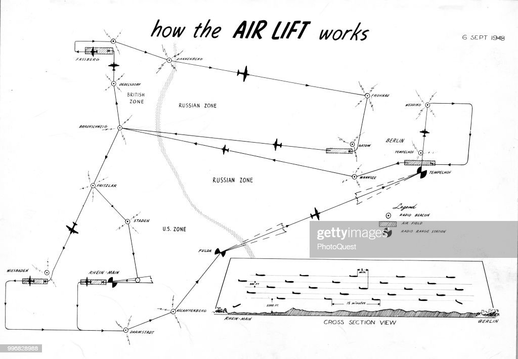 'How The Air Lift Works' : News Photo