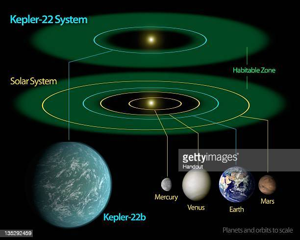 In this handout illustration made available on December 5 2011 by NASA a diagram compares our own solar system to Kepler22 a star system containing...