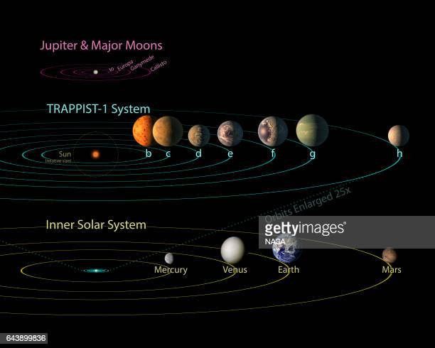 In this NASA digital illustration handout released on February 22 all seven planets discovered in orbit around the red dwarf star TRAPPIST1 are shown...