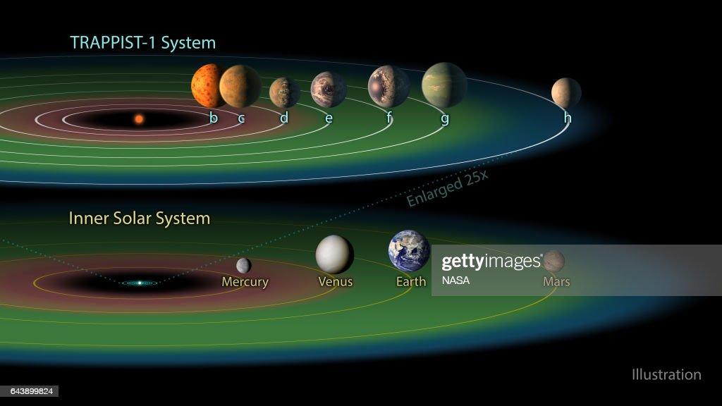 NASA Telescope Reveals Seven Earth-sized Planets Around Single Star : News Photo