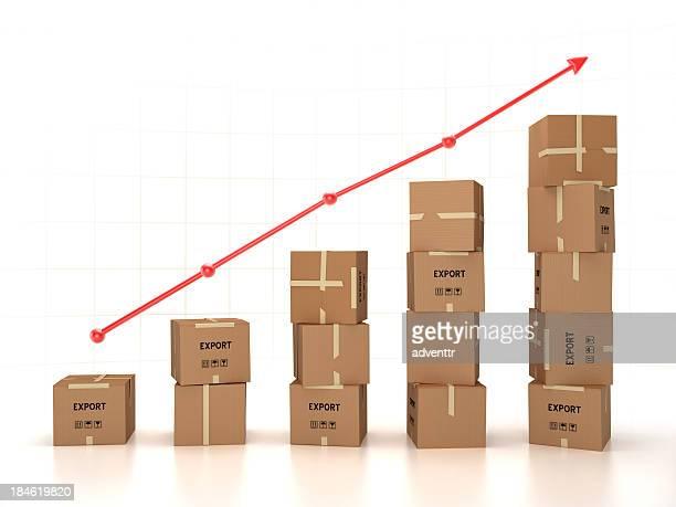 Aumento de exportación
