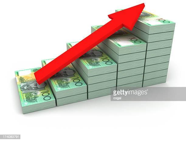 Increasing value of Australian Dollar.