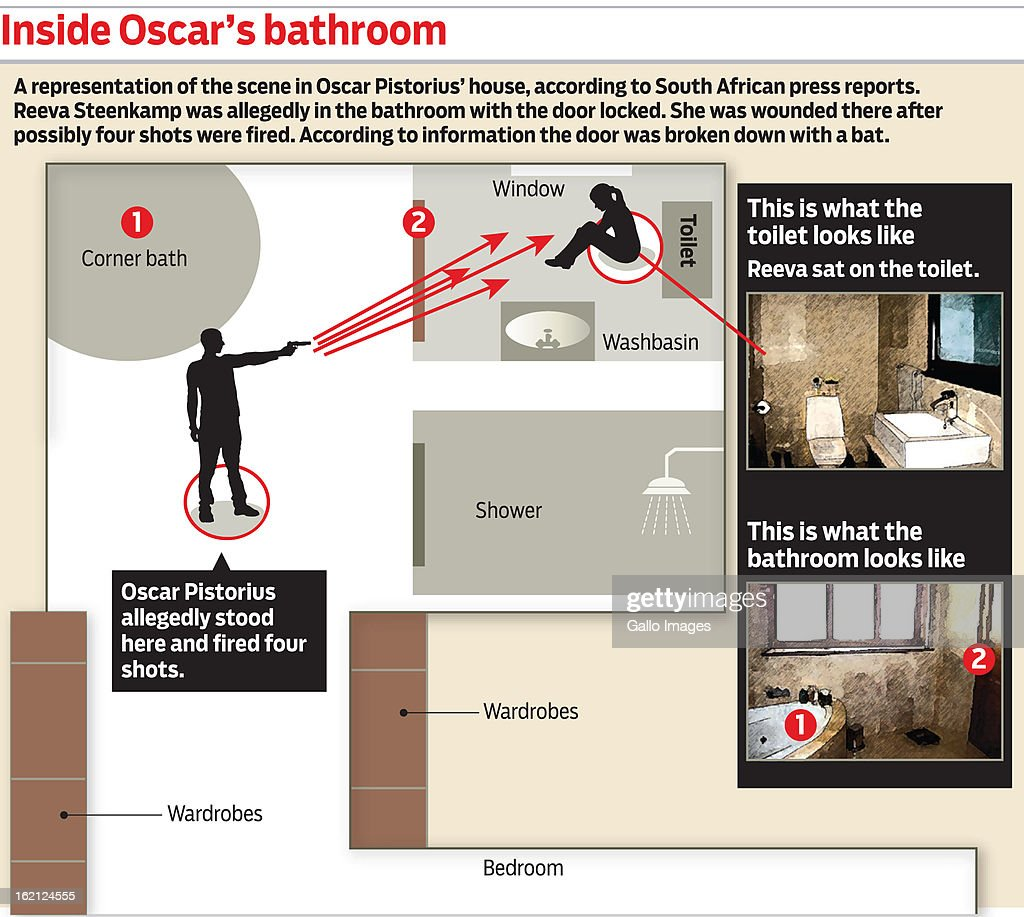 Inside Oscar's Bathroom - a graphic illustrating a suggested representation of the events, based on confirmed police reports and supported by evidence presented in court, that lead to Reeva Steenkamp's death in Pretoria on the morning of February 14, 2013. Oscar Pistorius has been charged with the murder of his girlfreind Reeva Steenkamp who was shot and killed in his appartment on February 14, 2013.