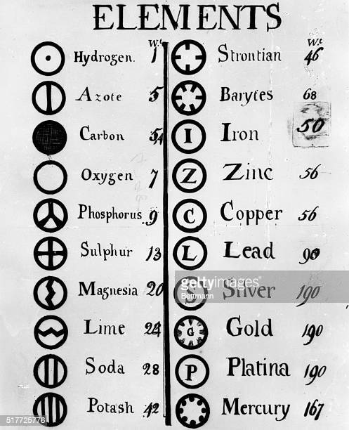 John Dalton's table of elements of 1803 illustrating his atomic theory The atoms of different elements were represented by symbols and their relative...