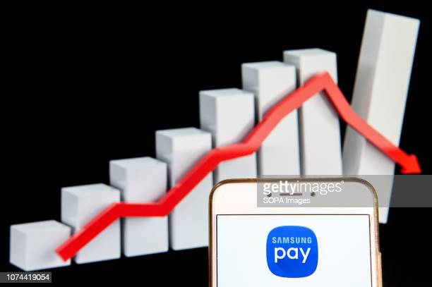 Korean mobile payment and digital wallet service by Samsung Electronics Samsung Pay logo is seen on an Android mobile device with a decline loses...