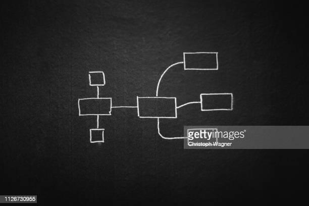 Kreide Tafel - Organigramm