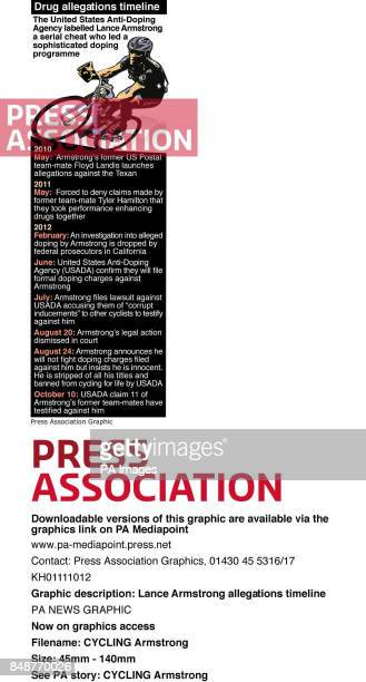 Lance Armstrong allegations timeline