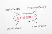 Leadership Concept Diagram