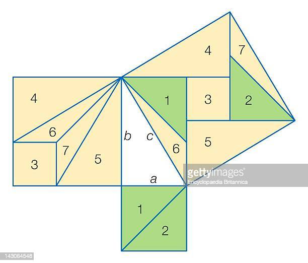 Liu Hui'S 'Tangram' Proof That The Sum Of The Squares On The Sides Of A Right Triangle Equals The Square On The Hypotenuse