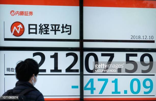 A man walks in front of a stock indicator board showing share prices of the Tokyo Stock Exchange in Tokyo on December 10 2018