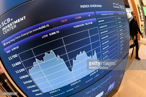 A man wearing a facemask amid concerns over the spread of the COVID19 novel coronavirus walks past a stock market display board showing movements of...