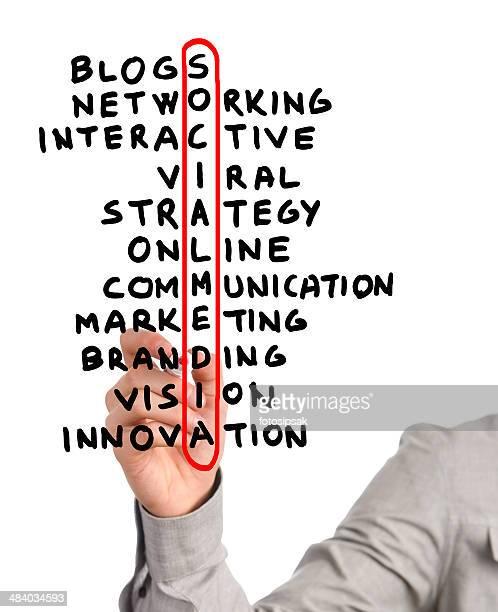 Marketing strategy chart highlighting social media