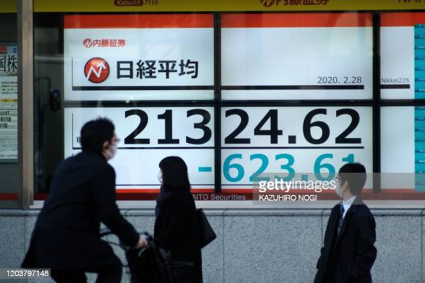 Maskclad pedestrians walk and cycle past an electronic quotation board displaying share prices of the Nikkei 225 Index in Tokyo on February 28 2020...