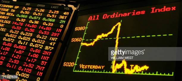The boards at the Australian Stock Exchange in Melbourne, 06 June 2006, show Australian shares slump 1.38 percent in early afternoon trading after...