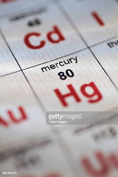 Symbol Of Mercury In The Periodic Table Of Elements Stock Photos And