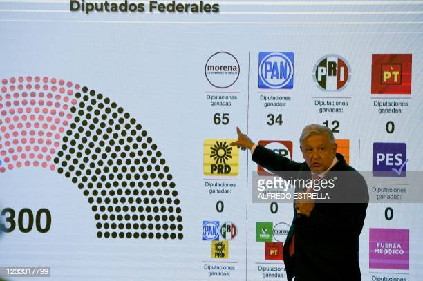 Mexican President Andres Manuel Lopez Obrador shows the results of Sunday's midterm elections at the National Palace in Mexico City on June 7, 2021....