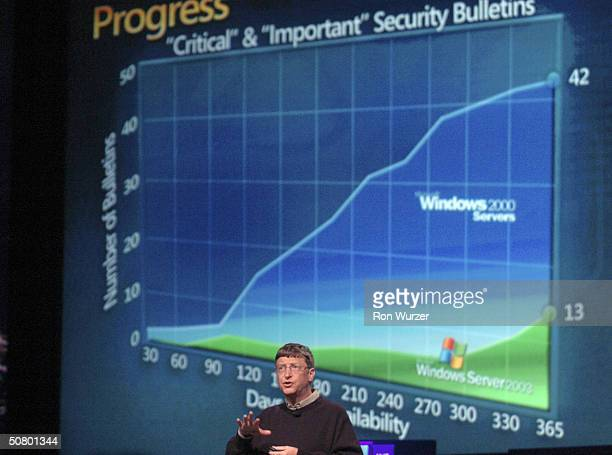 Microsoft Chairman Bill Gates delivers a keynote address at the 13th annual Microsoft Windows Hardware Engineering Conference May 4 2004 in Seattle...