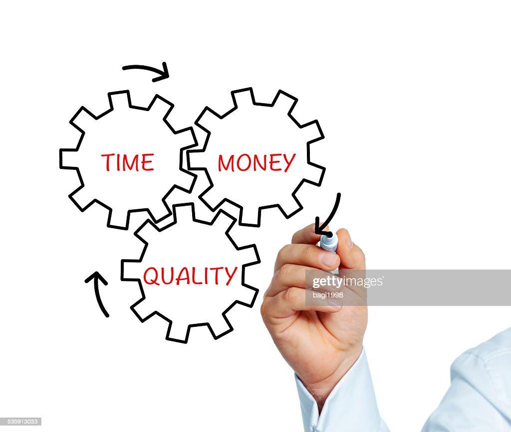 Dinheiro, tempo, qualidade : Foto de stock