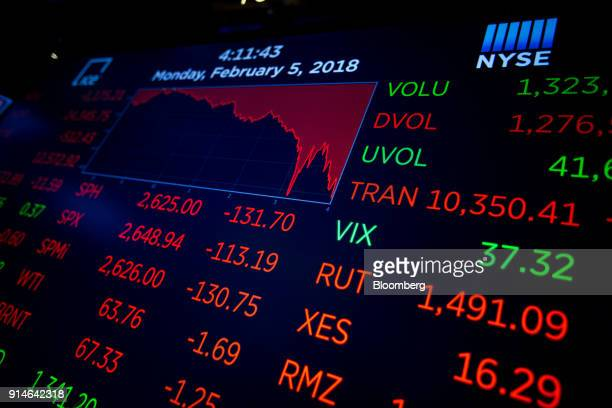 A monitor displays stock information on the floor of the New York Stock Exchange in New York US on Monday Feb 5 2018 US stocks plunged sending the...