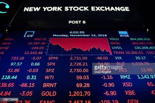 A monitor displays the day's final numbers following the closing bell on the floor of the New York Stock Exchange November 12 2018 in New York City...