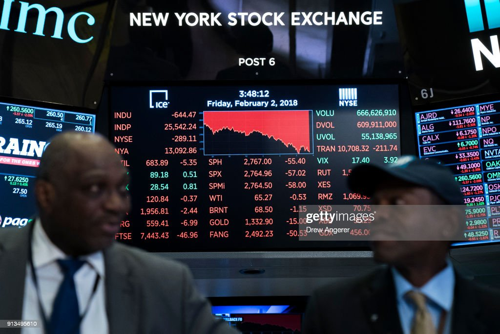 A monitor displays the day's numbers as traders and financial professionals work on the floor of the New York Stock Exchange (NYSE) at the closing bell, February 2, 2018 in New York City. The Dow dropped 250 points at the open on Friday morning. The Dow plunged over 660 points on Friday, marking its biggest one day plunge since June 2016 following the Brexit vote.