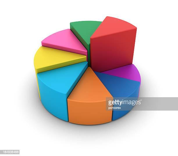 mehrfarbiges tortengrafik - tortendiagramm stock-fotos und bilder