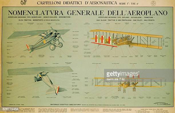Nomenclatura Generale Dell'Aeroplano by Dilazzaro