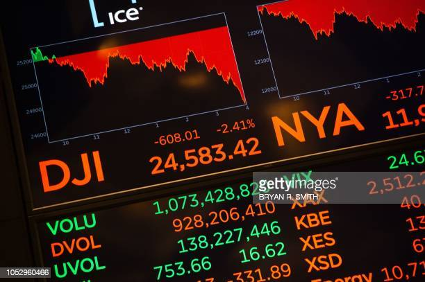 Numbers are displayed at the closing bell of the Dow Industrial Average at the New York Stock Exchange on October 24 2018 in New York US stocks...