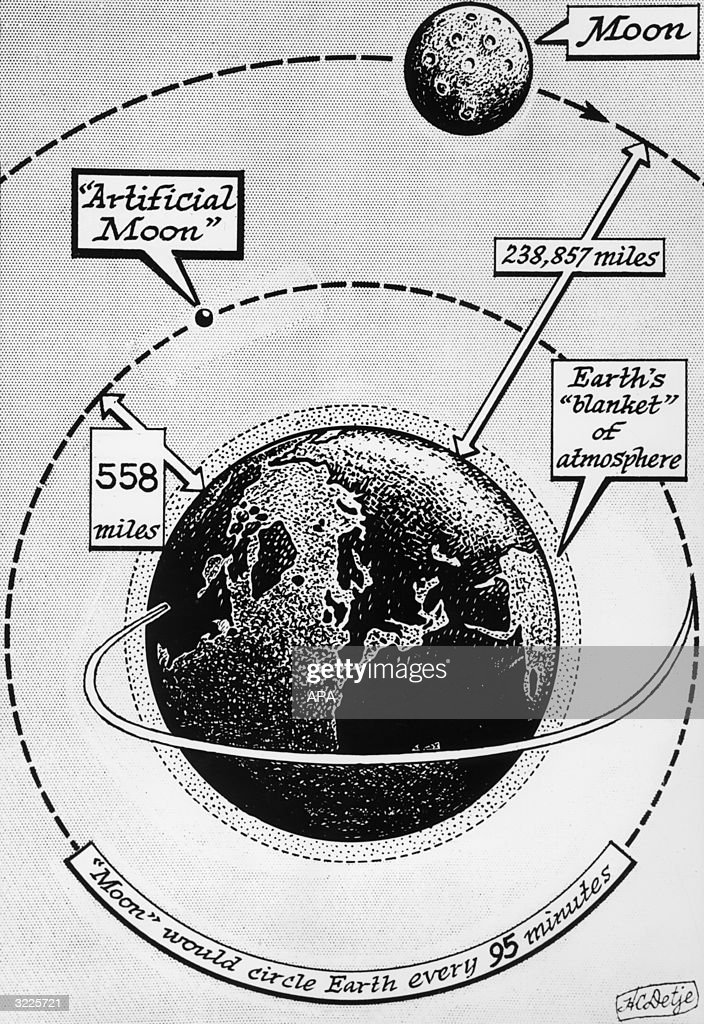 Illustration depicting the orbit of the Russian satellite Sputnik in relation to the path of the moon.