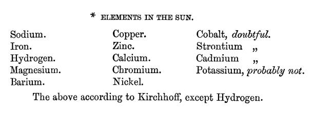 Old engraved illustration of Astronomy - Elements in the Sun