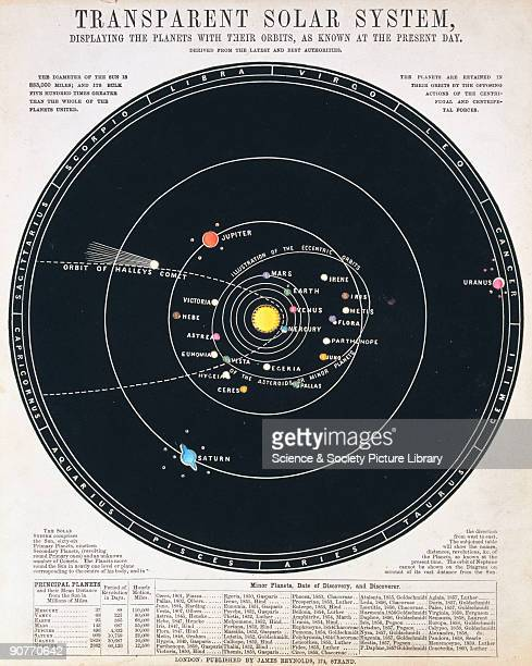 One of a set of teaching cards published by James Reynolds & Sons, London, England around 1860. Titled 'Transparent Solar System', the chart was...