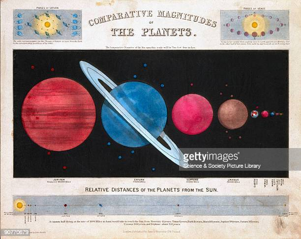 One of a set of teaching cards published by James Reynolds Sons London England during the 185060s Titled 'Comparative Magnitude of The Planets' the...