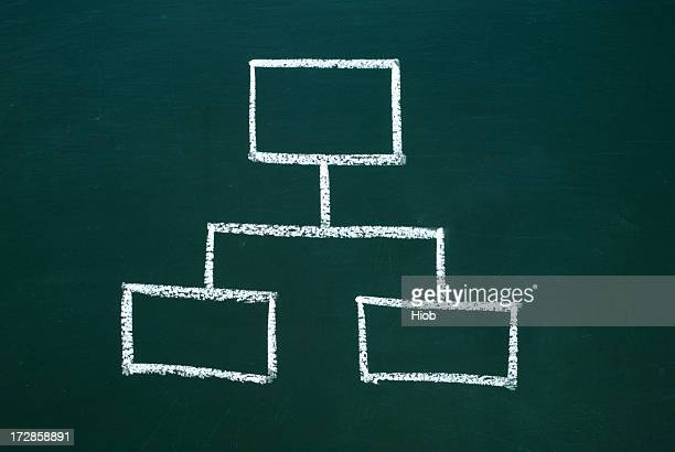 organization chart on a blackboard