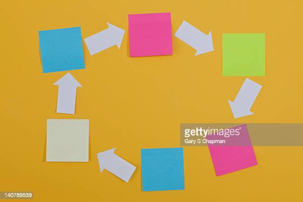Oval of sticky notes and arrows