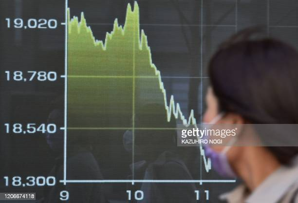 A pedestrian looks at a display showing movement of share prices on the Tokyo Stock Exchange in Tokyo on March 12 2020 Tokyo's benchmark Nikkei index...
