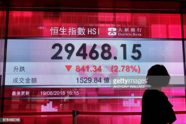 A pedestrian walks past a stocks display board after the Hang Seng Index closed at 2946815 a loss of 278 percent in Hong Kong on June 19 2018 Hong...