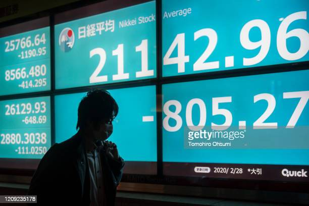 A pedestrian walks past an electronic board displaying the closing figure of the Nikkei Stock Average on February 28 2020 in Tokyo Japan The Nikkei...