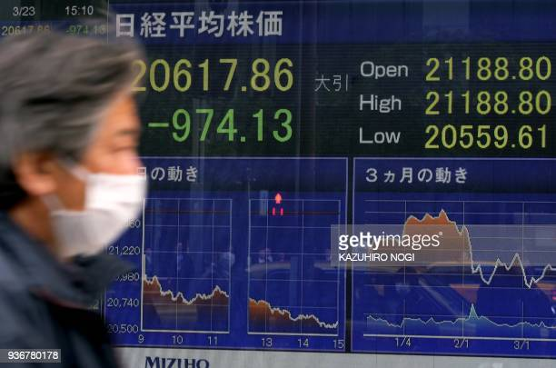 A pedestrian walks past the closing number of the Tokyo Stock Exchange share price in Tokyo on March 23 2018 Tokyo's benchmark Nikkei index on March...