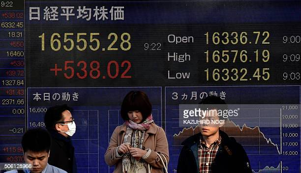 Pedestrians stand in front of a screen showing the numbers on the Tokyo Stock Exchange in Tokyo on January 22 2016 Tokyo stocks opened sharply higher...
