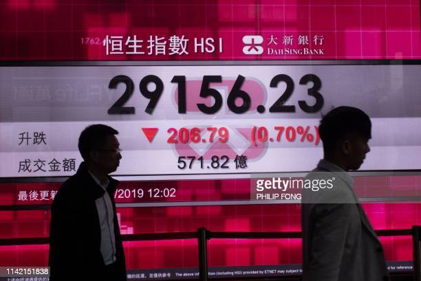 Pedestrians walk in front of a stock display board that shows the Hang Seng Index at 2915623 down 070% percent in Hong Kong on May 8 2019
