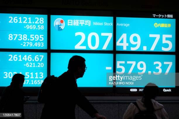 Pedestrians walk past a quotation board displaying the share price closing numbers of the Tokyo Stock Exchange in Tokyo on March 6 2020 Tokyo's...