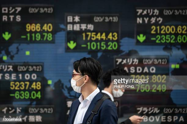 TOPSHOT Pedestrians wearing face masks walk past an electric board showing the Nikkei 225 index on the Tokyo Stock Exchange in Tokyo on March 13 2020...