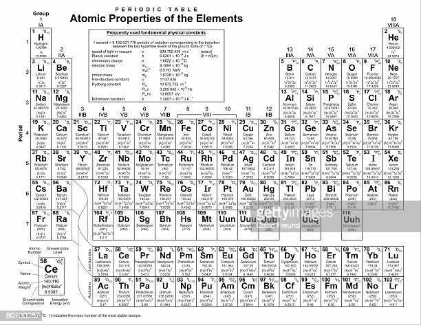 periodic table of the elements adapted from a public domain periodic table from nist.gov - periodic table stock photos and pictures