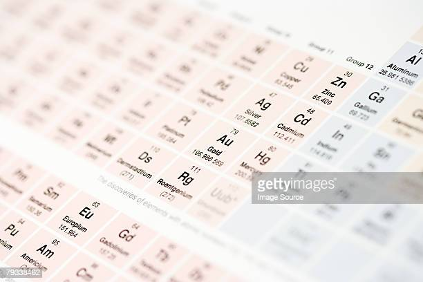 periodic table - periodic table stock photos and pictures