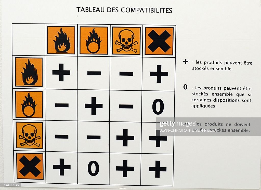 A Picture Shows Compatibility Chart Indicating Which Types Of