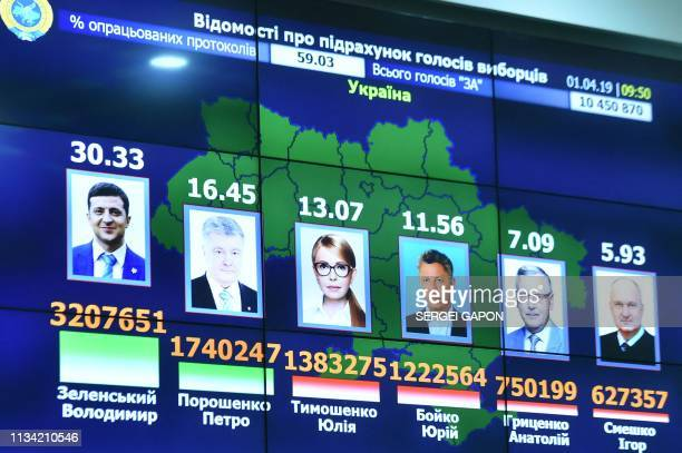 A picture taken on April 1 2019 shows a screen displaying preliminary results of the first round of Ukraine's presidential election at the Central...