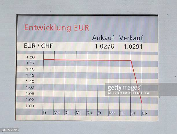 A picture taken on January 15 2015 shows an exchange rate board displaying the euro/Swiss franc currency exchange rate chart at a branch of Swiss...